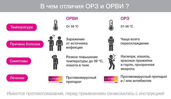 Признаки острого респираторного заболевания