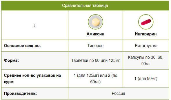 Амиксин или ингавирин - что лучше?
